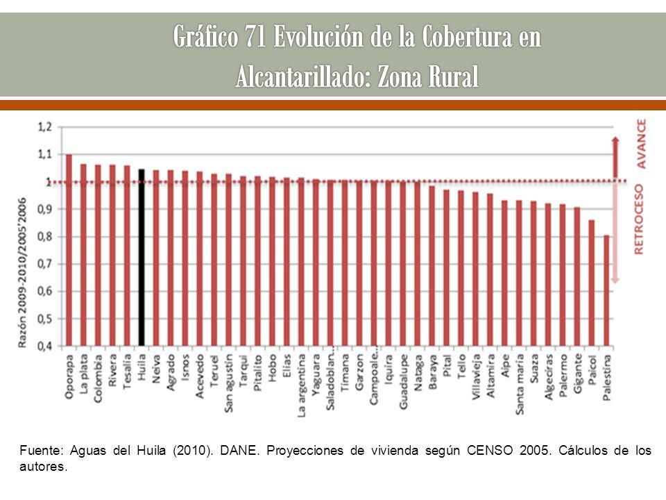 Fuente: Aguas del Huila (2010). DANE. Proyecciones de vivienda según CENSO 2005. Cálculos de los autores.