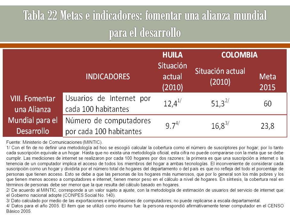 Fuente: Ministerio de Comunicaciones (MINTIC). 1/ Con el fin de no definir una metodología ad hoc se escogió calcular la cobertura como el número de s