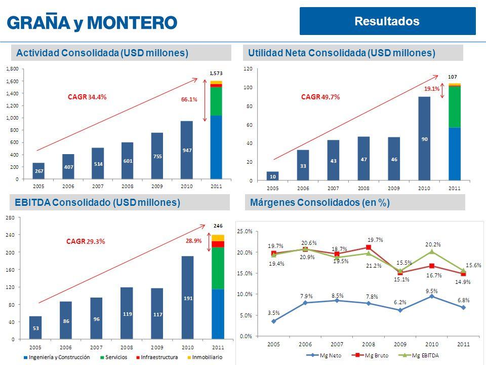 Actividad Consolidada (USD millones) EBITDA Consolidado (USD millones) Utilidad Neta Consolidada (USD millones) Márgenes Consolidados (en %) CAGR 34.4 %CAGR 49.7 % CAGR 29.3 % Resultados