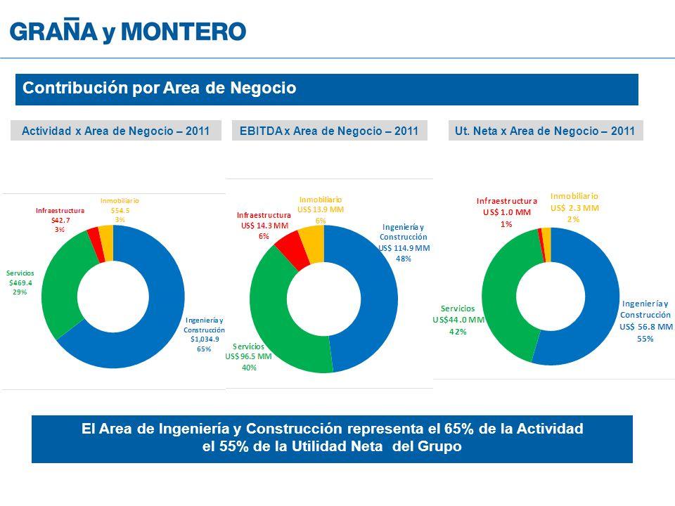 El Area de Ingeniería y Construcción representa el 65% de la Actividad el 55% de la Utilidad Neta del Grupo Actividad x Area de Negocio – 2011EBITDA x Area de Negocio – 2011Ut.