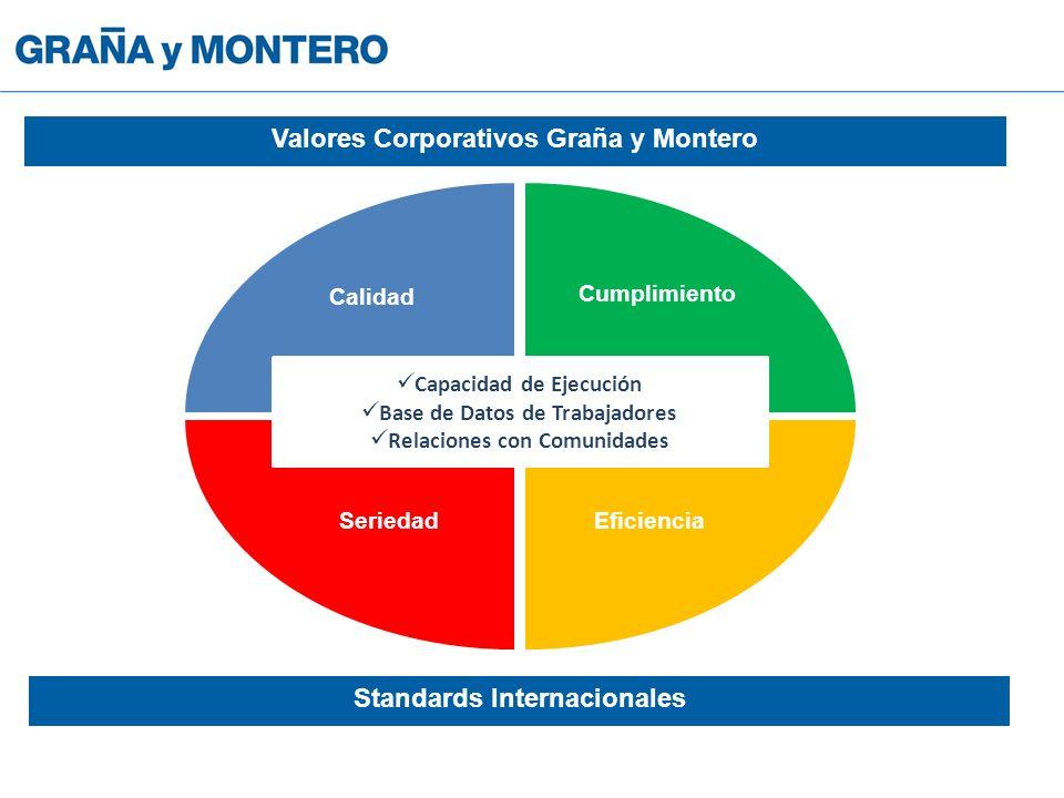 Capacidad de Ejecución Base de Datos de Trabajadores Relaciones con Comunidades Calidad Cumplimiento SeriedadEficiencia Valores Corporativos Graña y Montero Standards Internacionales