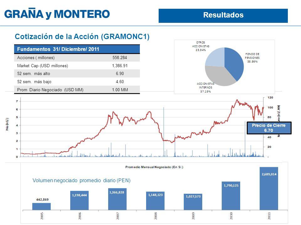 Fundamentos 31/ Diciembre/ 2011 Acciones ( millones)558.284 Market Cap (USD millones)1,386.91 52 sem. más alto6.90 52 sem. más bajo4.60 Prom Diario Ne