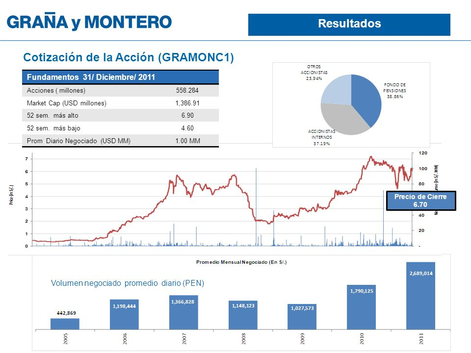 Fundamentos 31/ Diciembre/ 2011 Acciones ( millones)558.284 Market Cap (USD millones)1,386.91 52 sem.