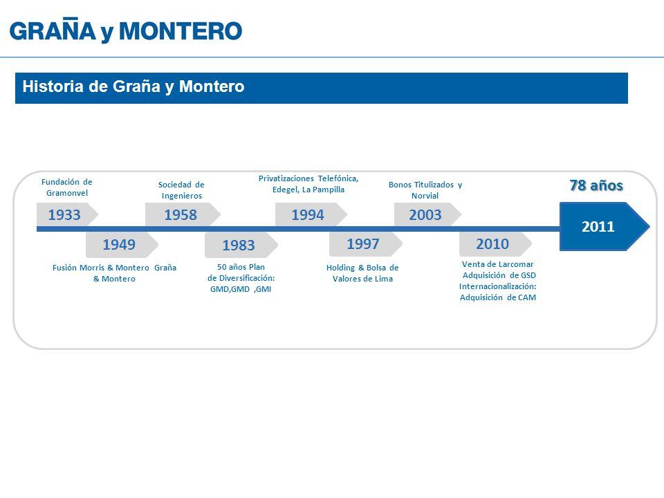 2010 1933 Fundación de Gramonvel 1949 1958 1983 1994 1997 2003 Fusión Morris & Montero Graña & Montero Sociedad de Ingenieros 50 años Plan de Diversif