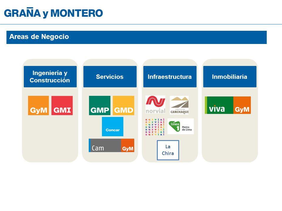 Ingeniería y Construcción ServiciosInfraestructuraInmobiliaria La Chira Areas de Negocio