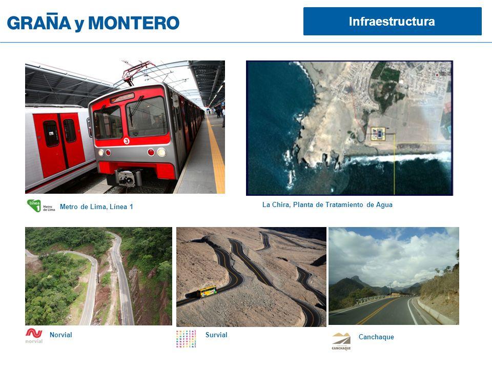 La Chira, Planta de Tratamiento de Agua Infraestructura Metro de Lima, Línea 1 NorvialSurvial Canchaque