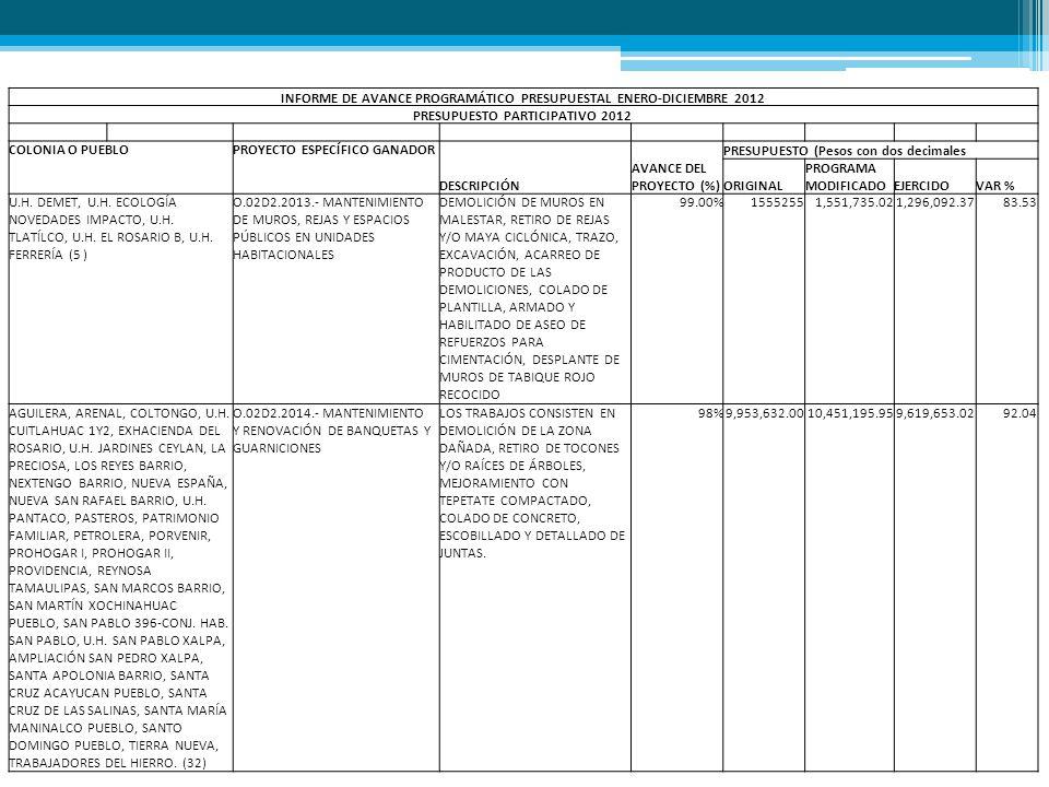 INFORME DE AVANCE PROGRAMÁTICO PRESUPUESTAL ENERO-DICIEMBRE 2012 PRESUPUESTO PARTICIPATIVO 2012 COLONIA O PUEBLOPROYECTO ESPECÍFICO GANADOR DESCRIPCIÓN AVANCE DEL PROYECTO (%) PRESUPUESTO (Pesos con dos decimales ORIGINAL PROGRAMA MODIFICADOEJERCIDOVAR % NUEVA SANTA MARÍA, SAN BARTOLO CAHUALTONGO PUEBLO, EUZKADI, SAN JUAN TLIHUACA PUEBLO, INDUSTRIAL VALLEJO, JARDÍN AZPEITIA, PLENITUD, TLATÍLCO, ( 8 ) O.02D2.2015.- MANTENIMIENTO DE MUROS, REJAS Y ESPACIOS PÚBLICOS EN COLONIAS RETIRO DE ARBUSTOS EXISTENTES, SE MEJORARA EL ÁREA CON TEPETATE PARA COLOCAR PISO DE ADOCRETO, SE COLOCAN BASES DE PROTECCIONES, ARRIATES DE BASE DE PIEDRA BRAZA 95%2,488,408.002,321,043.311,504,921.826 4.84 EL JAGUEY-ESTACIÓN PANTACO, SAN MIGUEL AMANTLA PUEBLO (2) O.02D2.2016.- MANTENIMIENTO DE EDIFICIOS PÚBLICOS LOS TRABAJOS CONSISTEN EN RETIRAR LOS APLANADOS EXISTENTES, REHABILITAR LA RED HIDRÁULICA Y DE DRENAJE, CAMBIO DE CABLE EN INSTALACIONES ELÉCTRICAS, CAMBIO DE LUMINARIAS, APAGADORES Y CONTACTOS, APLANADO DE MUROS, COLOCACIÓN DE PISOS DE CERÁMICA.