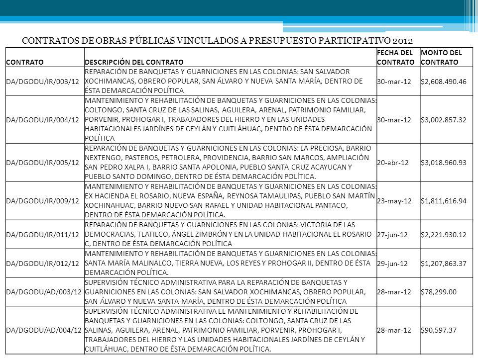CONTRATODESCRIPCIÓN DEL CONTRATO FECHA DEL CONTRATO MONTO DEL CONTRATO DA/DGODU/AD/006/12 SUPERVISIÓN TÉCNICO ADMINISTRATIVA PARA LA REPARACIÓN DE BANQUETAS Y GUARNICIONES EN LAS COLONIAS: LA PRECIOSA, BARRIO NEXTENGO, PASTEROS, PETROLERA, PROVIDENCIA, BARRIO SAN MARCOS, AMPLIACIÓN SAN PEDRO XALPA I, BARRIO SANTA APOLONIA, PUEBLO SANTA CRUZ ACAYUCAN Y PUEBLO SANTO DOMINGO, DENTRO DE ÉSTA DEMARCACIÓN POLÍTICA.