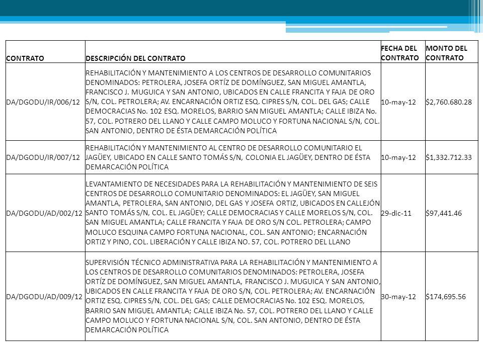 CONTRATODESCRIPCIÓN DEL CONTRATO FECHA DEL CONTRATO MONTO DEL CONTRATO DA/DGODU/AD/010/12 SUPERVISIÓN TÉCNICO ADMINISTRATIVA PARA LA REHABILITACIÓN Y MANTENIMIENTO AL CENTRO DE DESARROLLO COMUNITARIO EL JAGÜEY, UBICADO EN CALLE SANTO TOMÁS S/N, COLONIA EL JAGÜEY, DENTRO DE ÉSTA DEMARCACIÓN POLÍTICA.