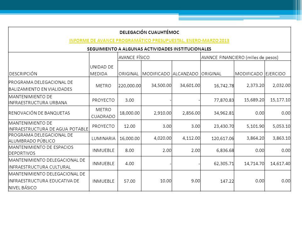 CUENTA PÚBLICA.Reporta el ejercicio del gasto público.