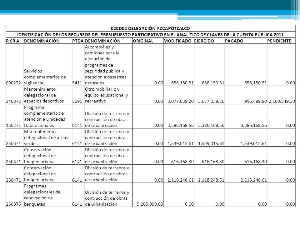 02CD02 DELEGACIÓN AZCAPOTZALCO IDENTIFICACIÓN DE LOS RECURSOS DEL PRESUPUESTO PARTICIPATIVO EN EL ANALÍTICO DE CLAVES DE LA CUENTA PÚBLICA 2011 R SR AIDENOMINACIÓNPTDADENOMINACIÓNORIGINALMODIFICADOEJERCIDOPAGADOPENDIENTE 250876 Programas delegacionales de renovación de banquetas6141 División de terrenos y contrucción de obras de urbanización0.001,425,464.56 0.00 250876 Programas delegacionales de renovación de banquetas6141 División de terrenos y contrucción de obras de urbanización0.004,227,416.30 0.00 280874 Mantenimiento de carpeta asfáltica en vialidades secundarias6151 Construcción de vías de comunicación0.00597,783.41 0.00 340871 Ampliación delegacional de infraestructura comercial pública6191 Trabajos de acabados en edificaciones y otros trabajos especializados28,996,095.000.00