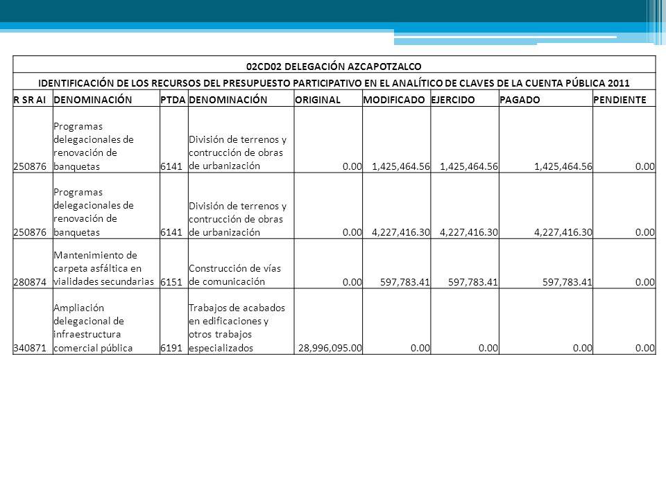 02CD02 DELEGACIÓN AZCAPOTZALCO IDENTIFICACIÓN DE LOS RECURSOS DEL PRESUPUESTO PARTICIPATIVO EN EL ANALÍTICO DE CLAVES DE LA CUENTA PÚBLICA 2011 R SR A