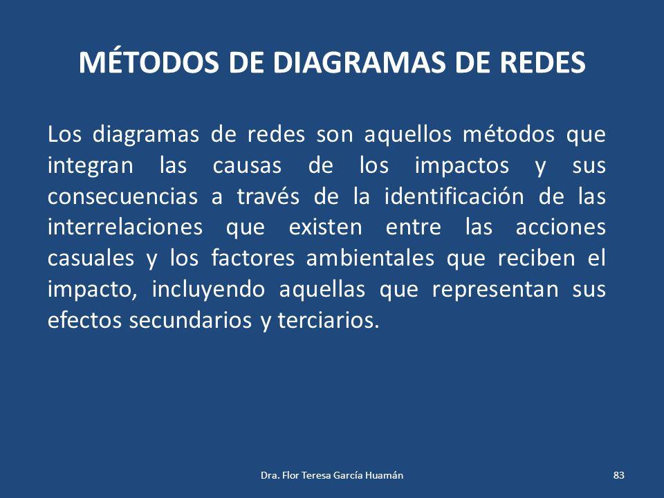 MÉTODOS DE DIAGRAMAS DE REDES Los diagramas de redes son aquellos métodos que integran las causas de los impactos y sus consecuencias a través de la i