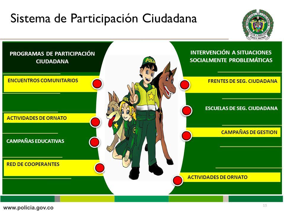 PROGRAMAS DE PARTICIPACIÓN CIUDADANA ACTIVI ACTIVIDADES DE ORNATO INTERVENCIÓN A SITUACIONES SOCIALMENTE PROBLEMÁTICAS FRENTES DE SEG. CIUDADANA CAMPA