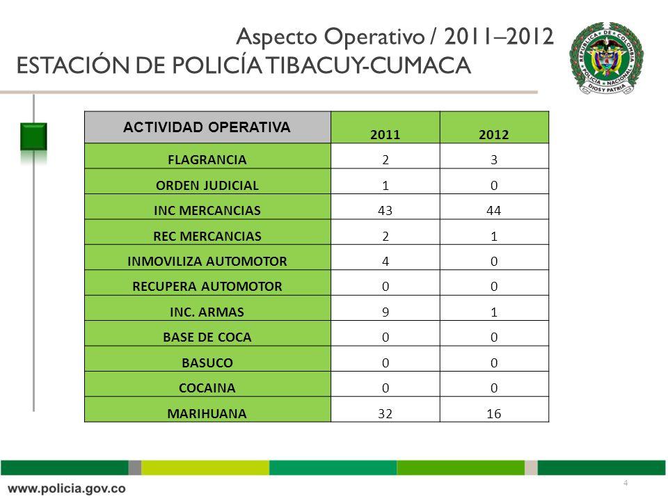 Aspecto Operativo / 2011–2012 ESTACIÓN DE POLICÍA TIBACUY-CUMACA 4 ACTIVIDAD OPERATIVA 20112012 FLAGRANCIA23 ORDEN JUDICIAL10 INC MERCANCIAS4344 REC MERCANCIAS21 INMOVILIZA AUTOMOTOR40 RECUPERA AUTOMOTOR00 INC.