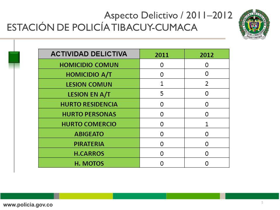 Aspecto Delictivo / 2011–2012 ESTACIÓN DE POLICÍA TIBACUY-CUMACA 5 ACTIVIDAD DELICTIVA 20112012 HOMICIDIO COMUN00 HOMICIDIO A/T0 0 LESION COMUN 12 LESION EN A/T 50 HURTO RESIDENCIA00 HURTO PERSONAS00 HURTO COMERCIO01 ABIGEATO00 PIRATERIA00 H.CARROS00 H.