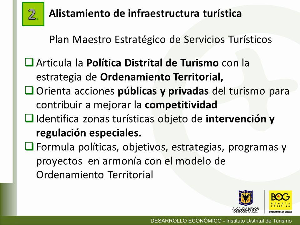 Articula la Política Distrital de Turismo con la estrategia de Ordenamiento Territorial, Orienta acciones públicas y privadas del turismo para contrib