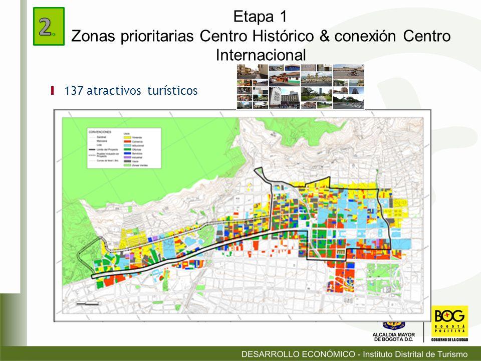 Etapa 1 Zonas prioritarias Centro Histórico & conexión Centro Internacional Ι 137 atractivos turísticos