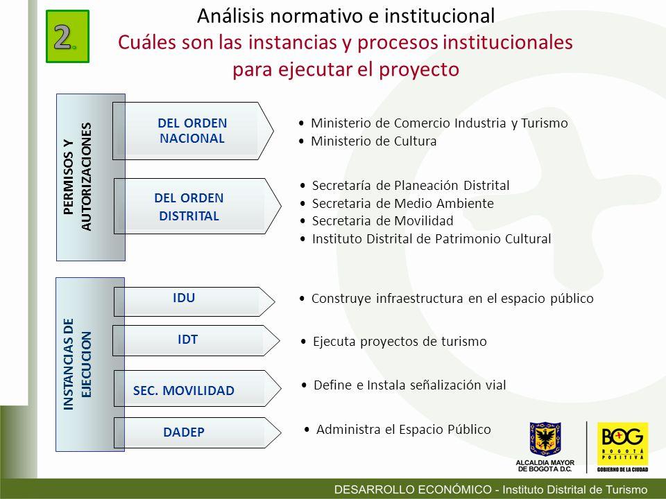 PERMISOS Y AUTORIZACIONES INSTANCIAS DE EJECUCION Análisis normativo e institucional Cuáles son las instancias y procesos institucionales para ejecuta