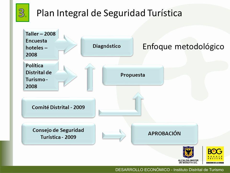 Comité Distrital - 2009 Diagnóstico Propuesta Consejo de Seguridad Turística - 2009 APROBACIÓN Taller – 2008 Encuesta hoteles – 2008 Taller – 2008 Enc