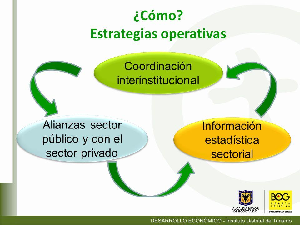 ¿Cómo? Estrategias operativas Alianzas sector público y con el sector privado Coordinación interinstitucional Información estadística sectorial