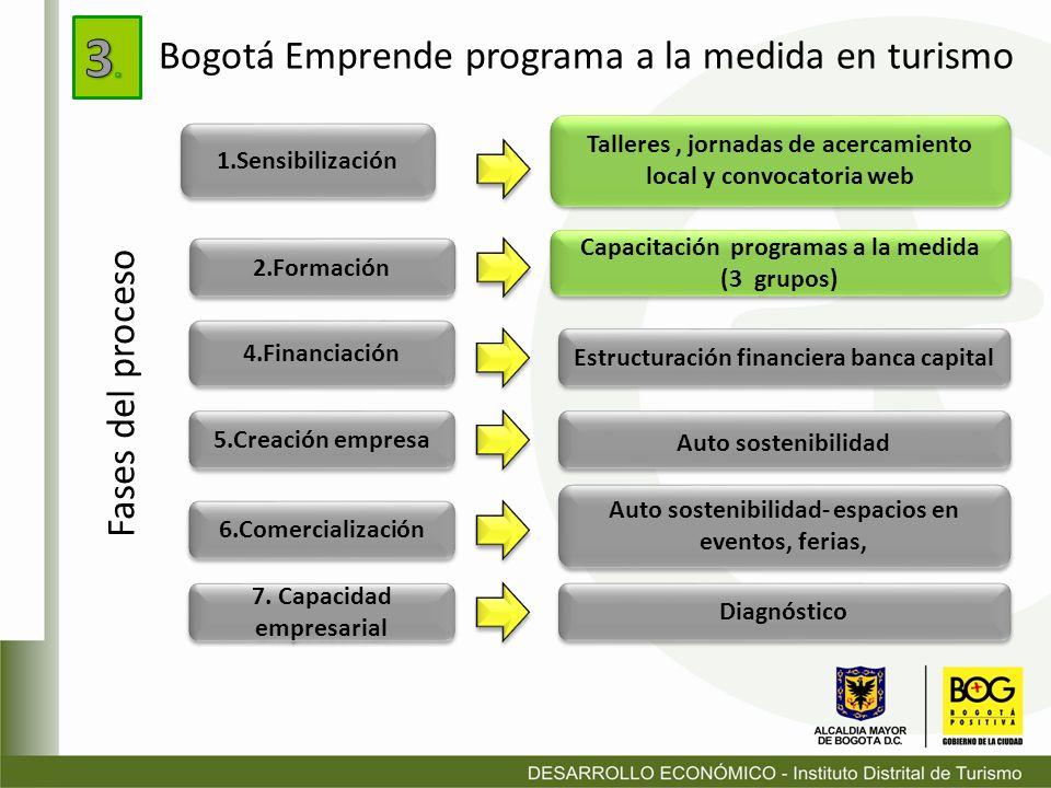 Bogotá Emprende programa a la medida en turismo 1.Sensibilización 2.Formación 4.Financiación 5.Creación empresa 6.Comercialización 7. Capacidad empres