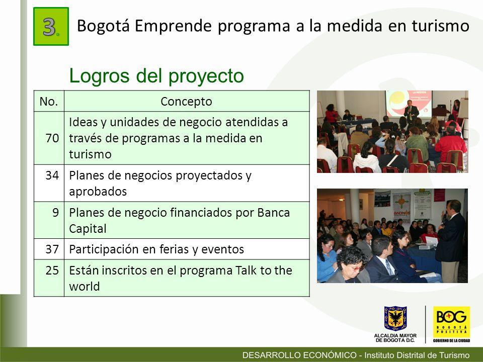 Logros del proyecto No.Concepto 70 Ideas y unidades de negocio atendidas a través de programas a la medida en turismo 34Planes de negocios proyectados