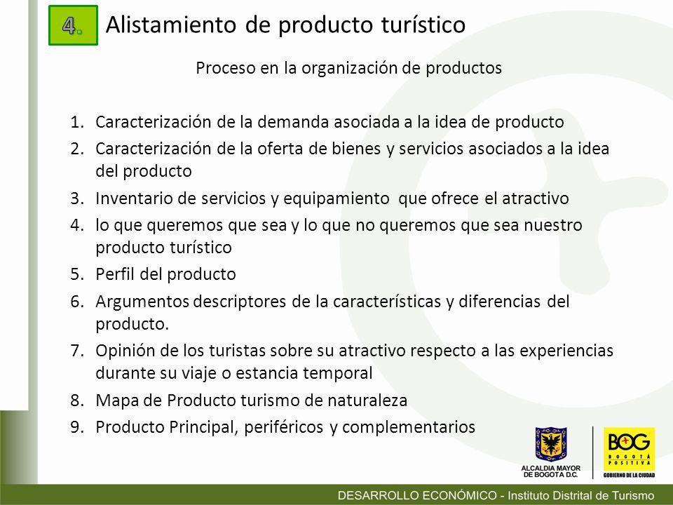 Proceso en la organización de productos 1.Caracterización de la demanda asociada a la idea de producto 2.Caracterización de la oferta de bienes y serv