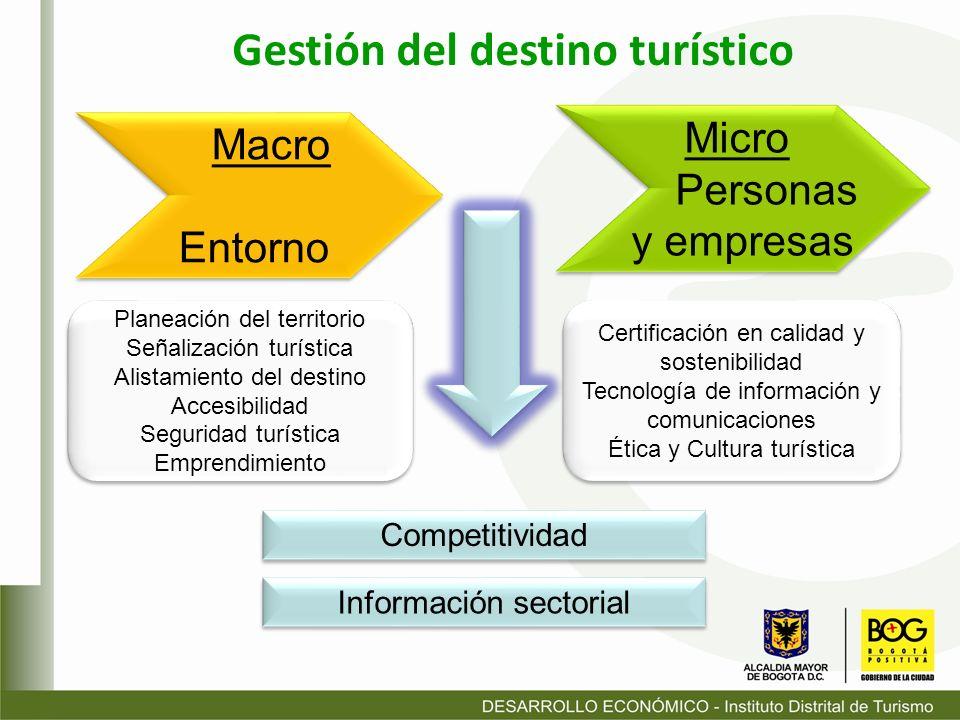 Gestión del destino turístico Micro Personas y empresas Micro Personas y empresas Macro Entorno Macro Entorno Competitividad Planeación del territorio
