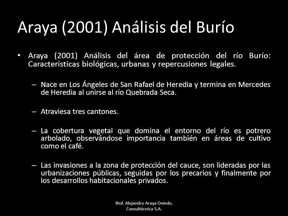 Araya (2001) Análisis del Burío Araya (2001) Análisis del área de protección del río Burío: Características biológicas, urbanas y repercusiones legales.