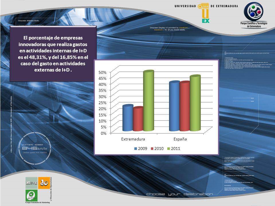 El porcentaje de empresas innovadoras que realiza gastos en actividades internas de I+D es el 48,31%, y del 16,85% en el caso del gasto en actividades externas de I+D.
