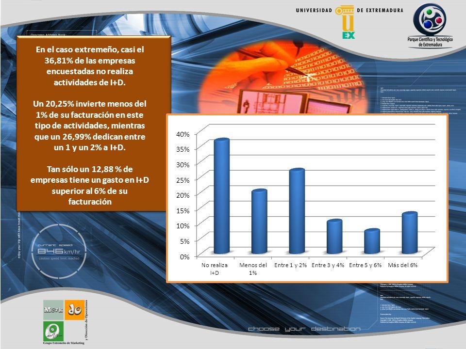 En el caso extremeño, casi el 36,81% de las empresas encuestadas no realiza actividades de I+D.