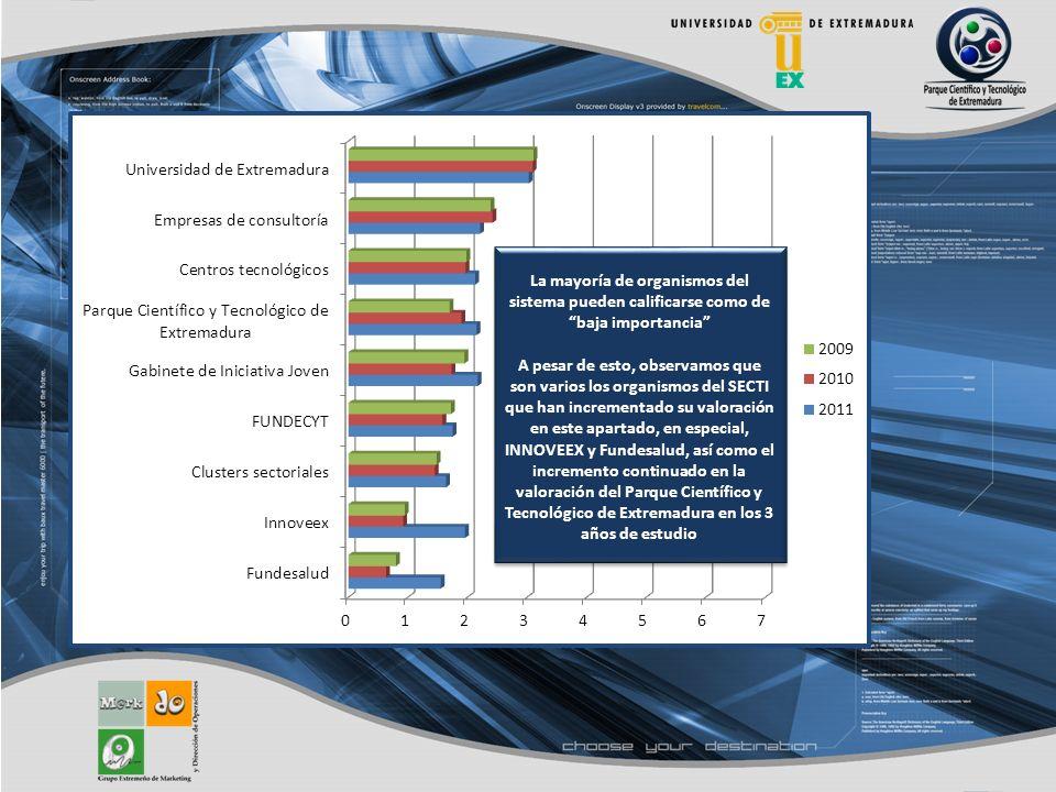 La mayoría de organismos del sistema pueden calificarse como de baja importancia A pesar de esto, observamos que son varios los organismos del SECTI que han incrementado su valoración en este apartado, en especial, INNOVEEX y Fundesalud, así como el incremento continuado en la valoración del Parque Científico y Tecnológico de Extremadura en los 3 años de estudio