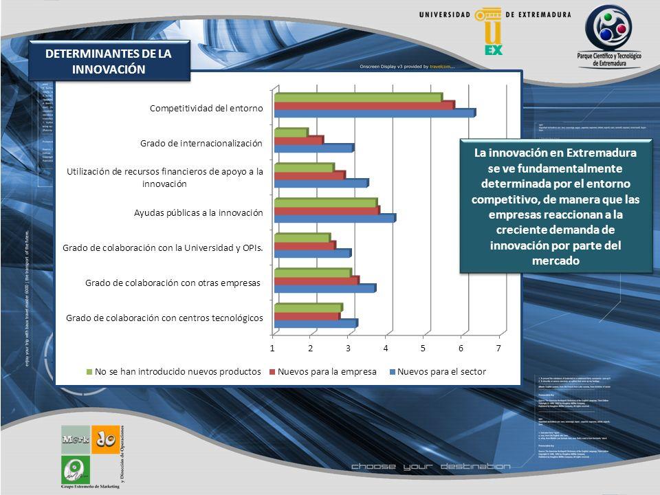 La innovación en Extremadura se ve fundamentalmente determinada por el entorno competitivo, de manera que las empresas reaccionan a la creciente demanda de innovación por parte del mercado DETERMINANTES DE LA INNOVACIÓN