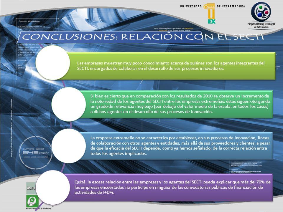 Las empresas muestran muy poco conocimiento acerca de quiénes son los agentes integrantes del SECTI, encargados de colaborar en el desarrollo de sus procesos innovadores.