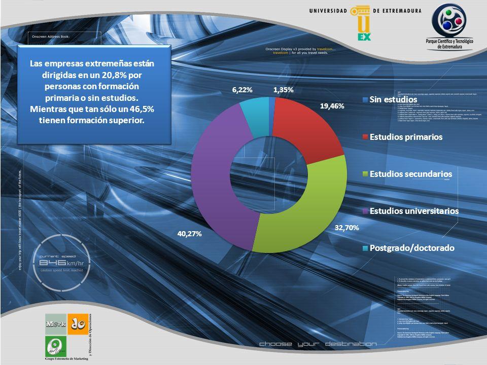Las empresas extremeñas están dirigidas en un 20,8% por personas con formación primaria o sin estudios.