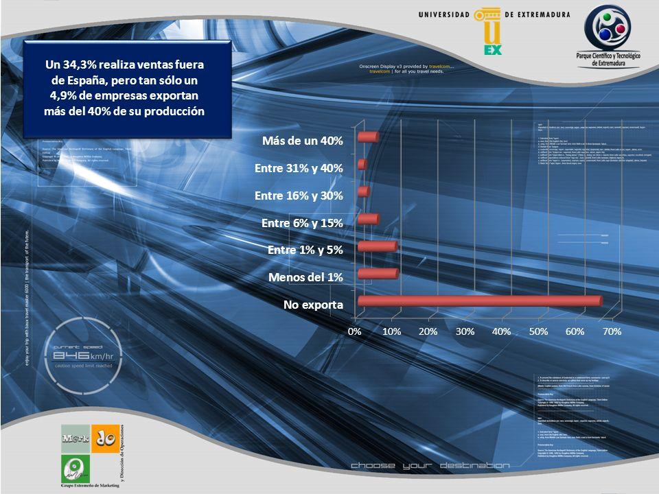 Un 34,3% realiza ventas fuera de España, pero tan sólo un 4,9% de empresas exportan más del 40% de su producción