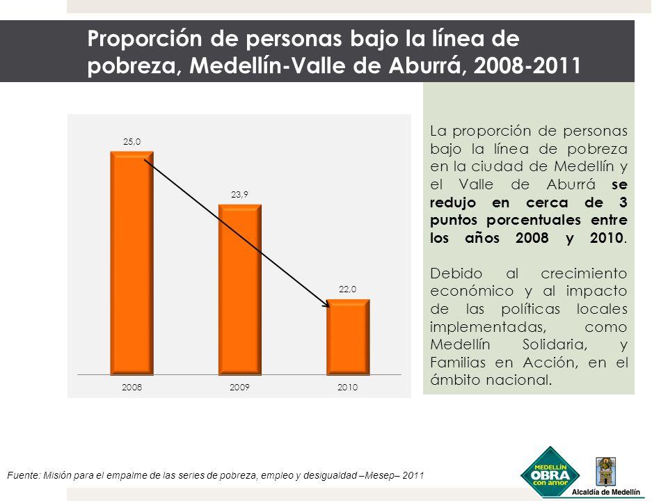 Proporción de personas bajo la línea de pobreza, Medellín-Valle de Aburrá, 2008-2011 Fuente: Misión para el empalme de las series de pobreza, empleo y