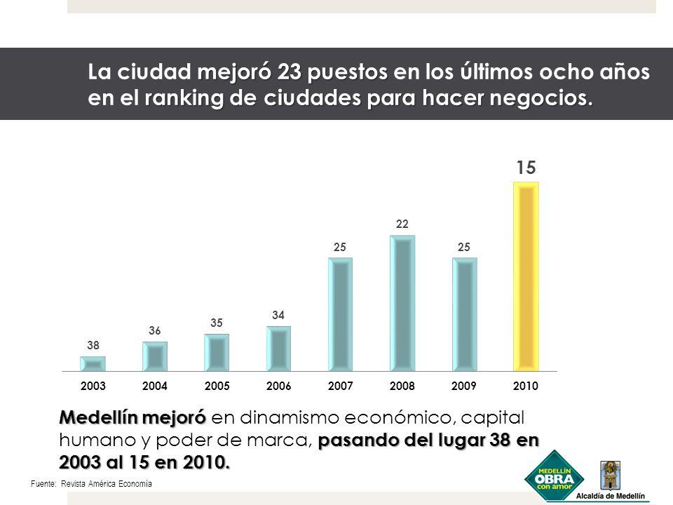 mejoró 23 puestos ranking de ciudades para hacer negocios. La ciudad mejoró 23 puestos en los últimos ocho años en el ranking de ciudades para hacer n