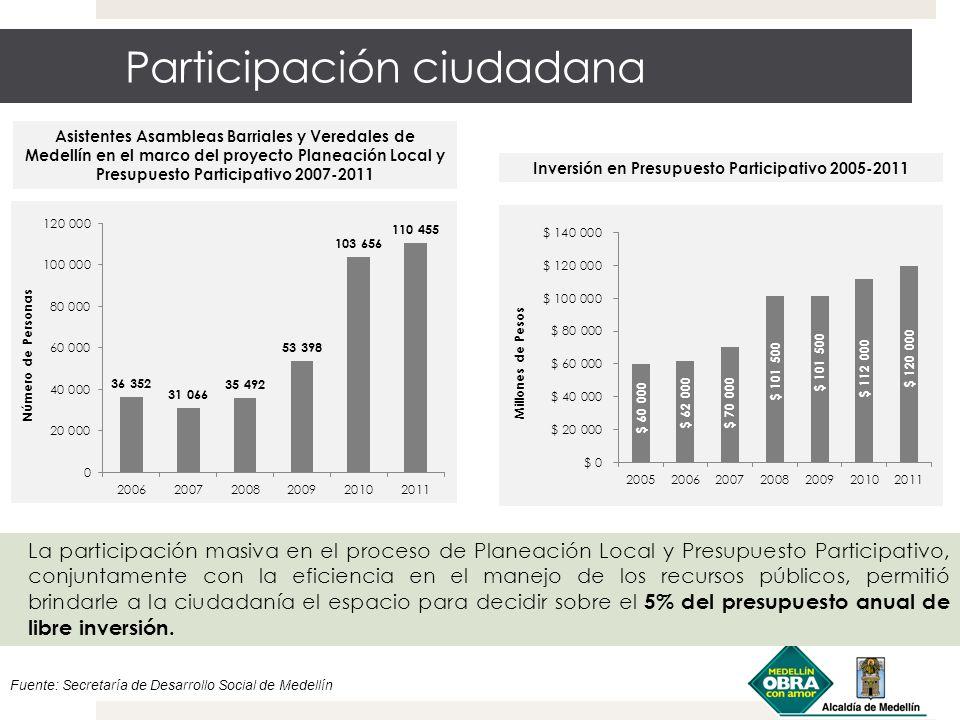 Participación ciudadana Asistentes Asambleas Barriales y Veredales de Medellín en el marco del proyecto Planeación Local y Presupuesto Participativo 2