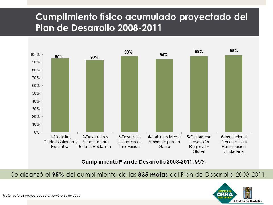Cumplimiento físico acumulado proyectado del Plan de Desarrollo 2008-2011 Nota: Valores proyectados a diciembre 31 de 2011 Se alcanzó el 95% del cumpl