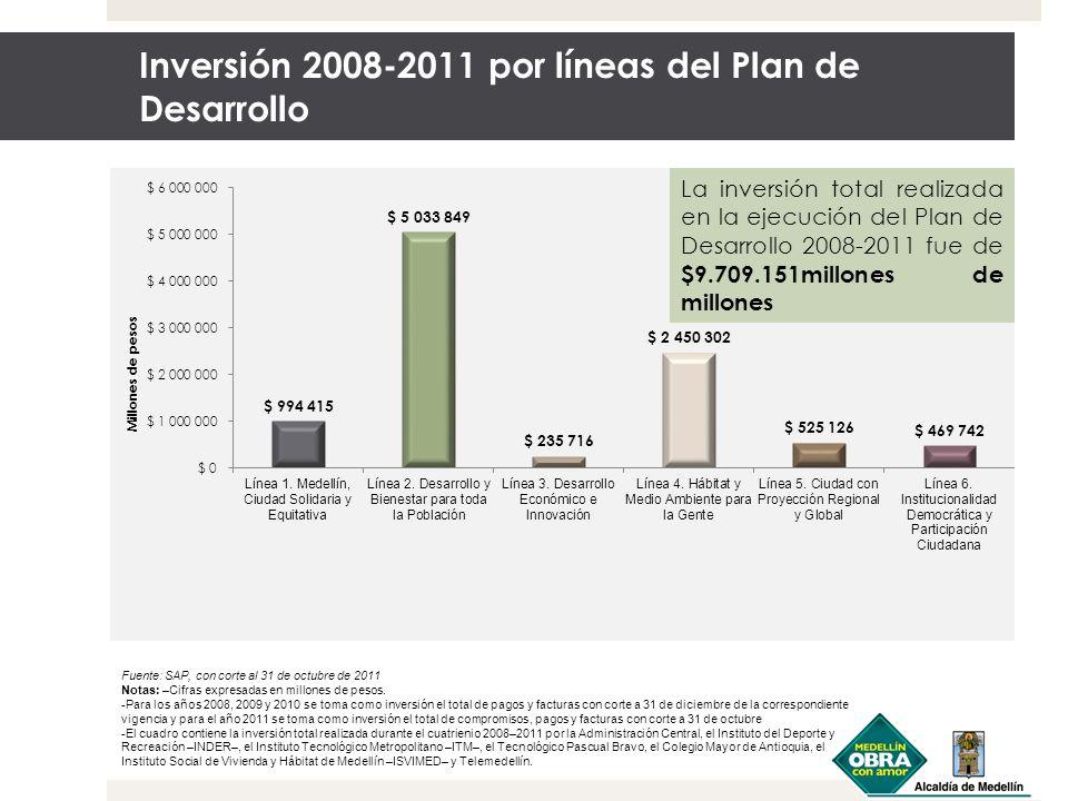 Índice de Calidad de Vida 2001, 2004-2010 Fuente: Departamento Administrativo de Planeación de Medellín, Subdirección de Metroinformación.