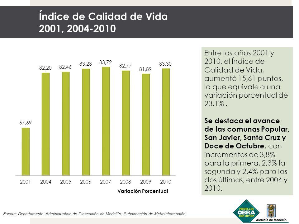 Índice de Calidad de Vida 2001, 2004-2010 Fuente: Departamento Administrativo de Planeación de Medellín, Subdirección de Metroinformación. Entre los a
