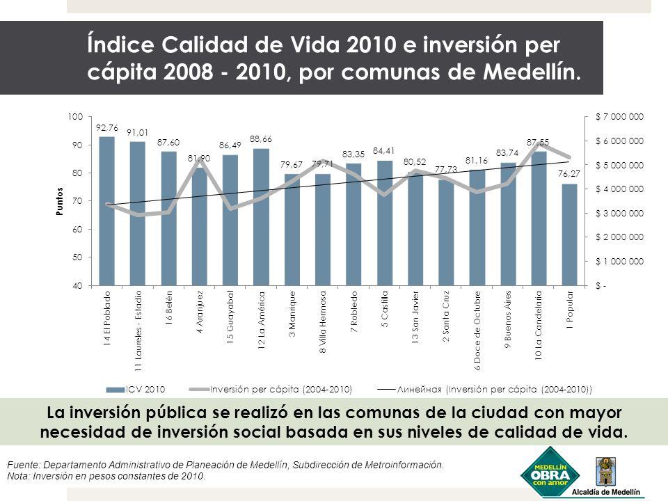 Índice Calidad de Vida 2010 e inversión per cápita 2008 - 2010, por comunas de Medellín. La inversión pública se realizó en las comunas de la ciudad c