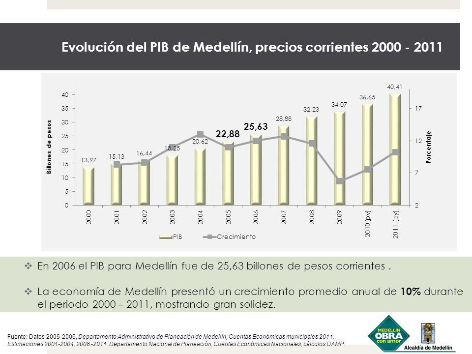 Evolución del PIB de Medellín, precios corrientes 2000 - 2011 En 2006 el PIB para Medellín fue de 25,63 billones de pesos corrientes. La economía de M