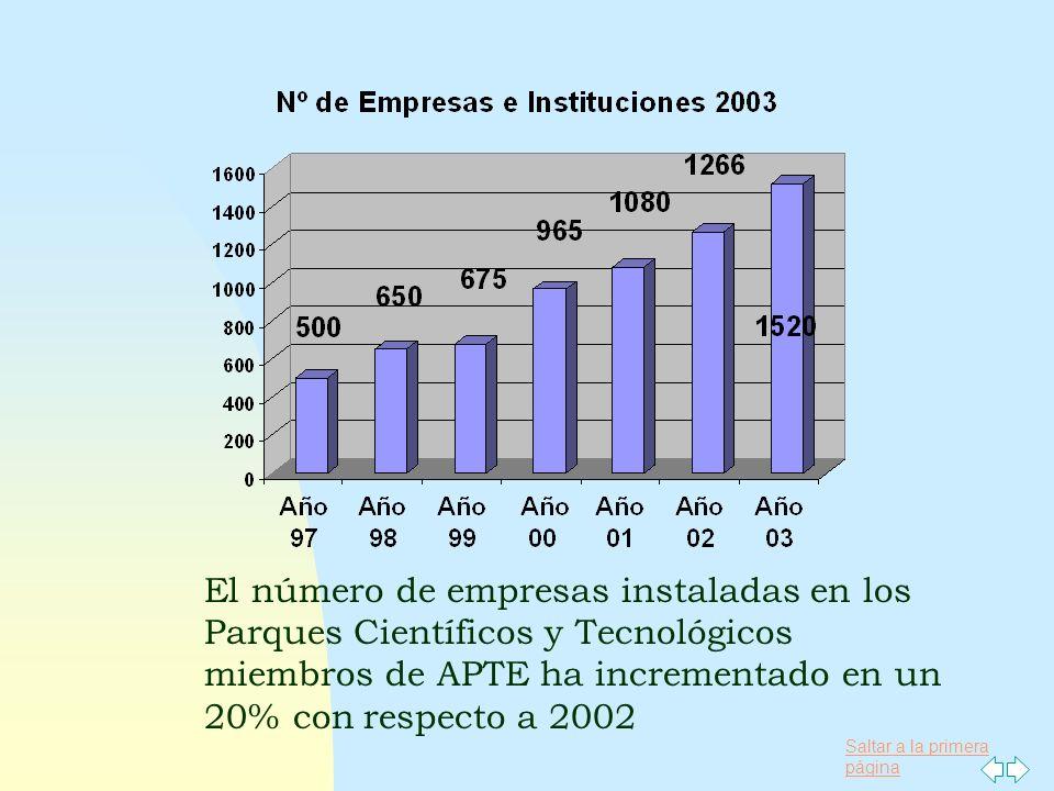 Saltar a la primera página El número de empresas instaladas en los Parques Científicos y Tecnológicos miembros de APTE ha incrementado en un 20% con r