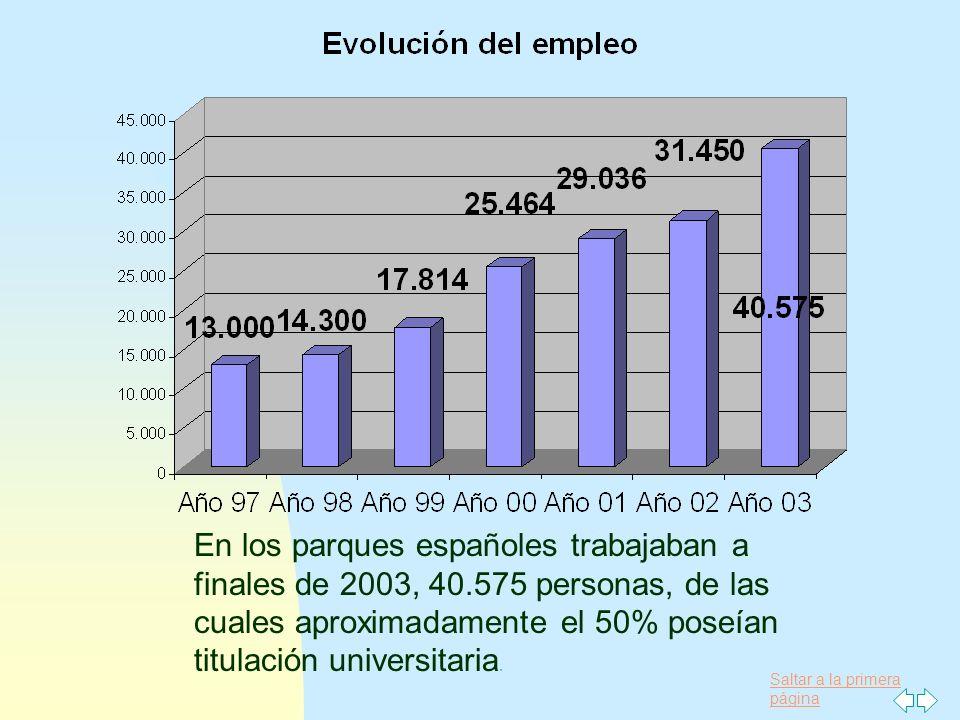 Saltar a la primera página En los parques españoles trabajaban a finales de 2003, 40.575 personas, de las cuales aproximadamente el 50% poseían titula