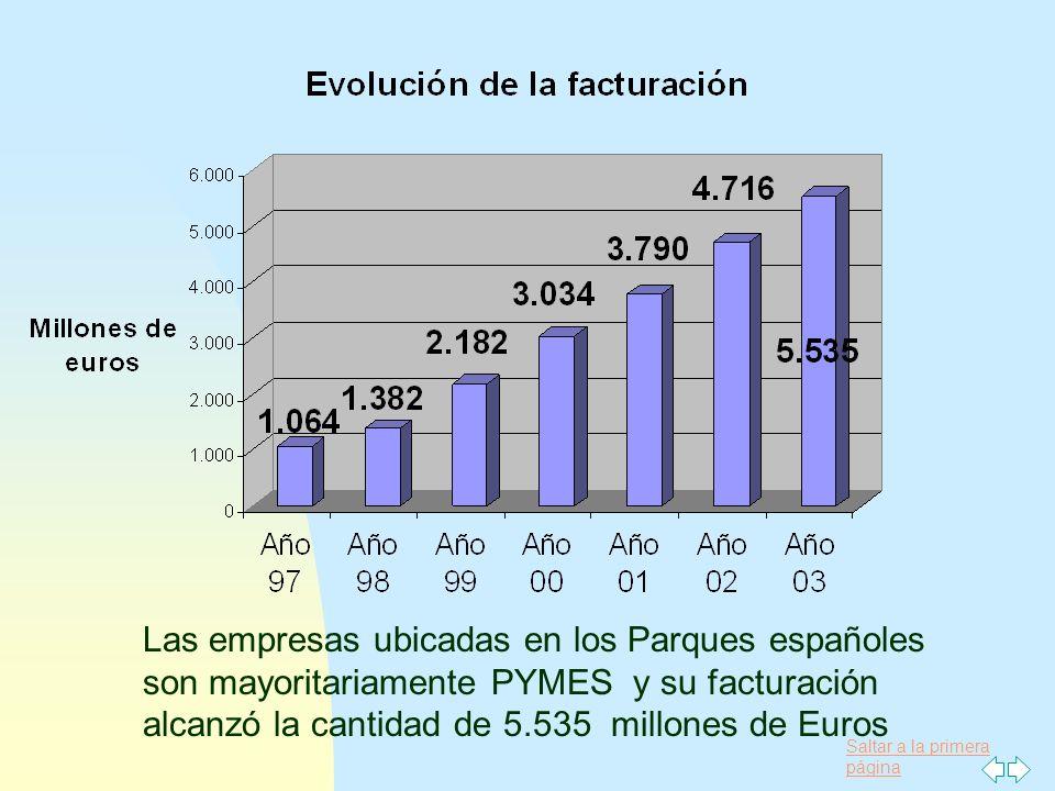Saltar a la primera página Las empresas ubicadas en los Parques españoles son mayoritariamente PYMES y su facturación alcanzó la cantidad de 5.535 mil