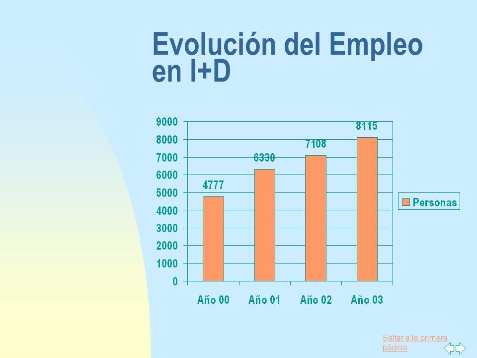 Saltar a la primera página Evolución del Empleo en I+D