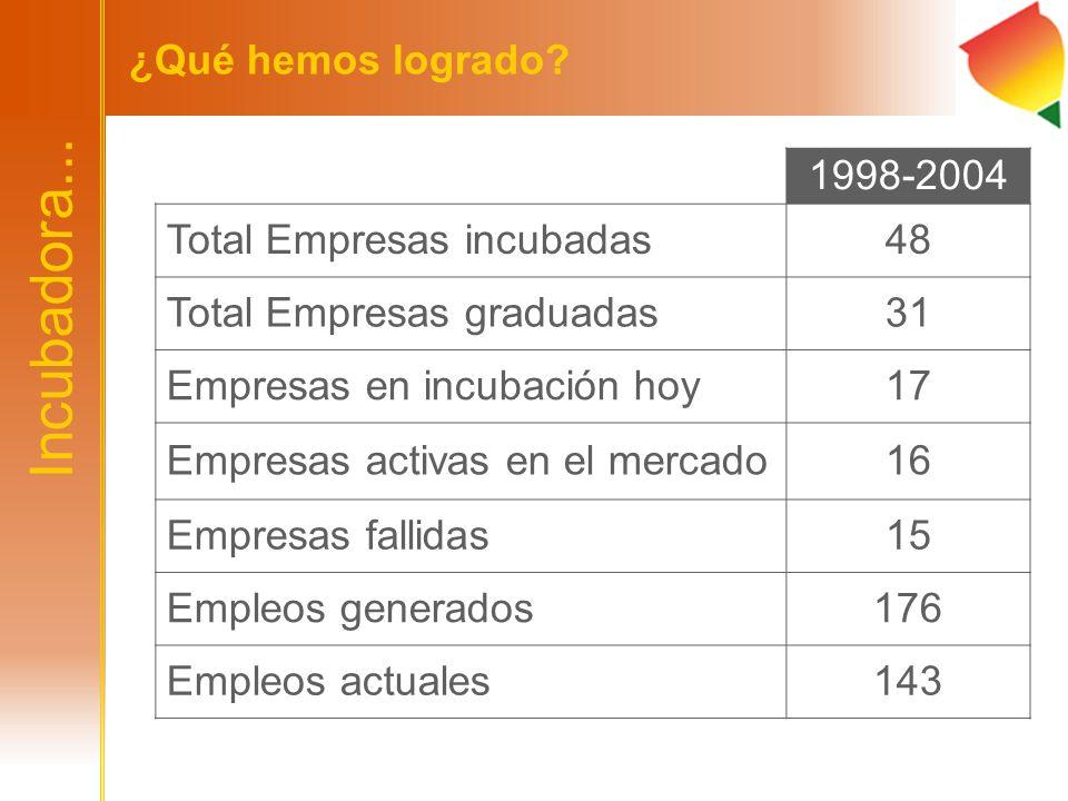 1998-2004 Total Empresas incubadas48 Total Empresas graduadas31 Empresas en incubación hoy17 Empresas activas en el mercado16 Empresas fallidas15 Empl
